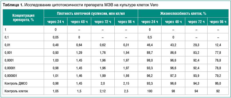 Таблица 1. Исследование цитотоксичности препарата МЭВ на культуре клеток Vero
