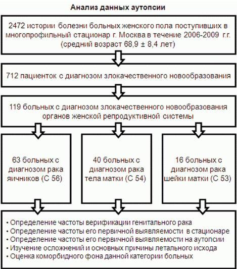 Рис. 1. Дизайн клинико-морфологического исследования