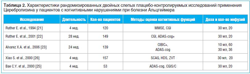 Таблица 2. Характеристики рандомизированных двойных слепых плацебо-контролируемых исследований применения Церебролизина у пациентов с когнитивными нарушениями при болезни Альцгеймера