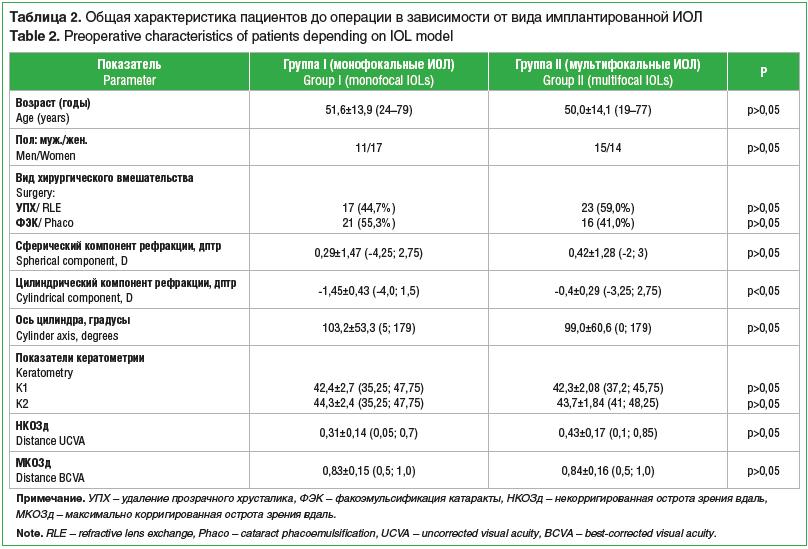 Таблица 2. Общая характеристика пациентов до операции в зависимости от вида имплантированной ИОЛ