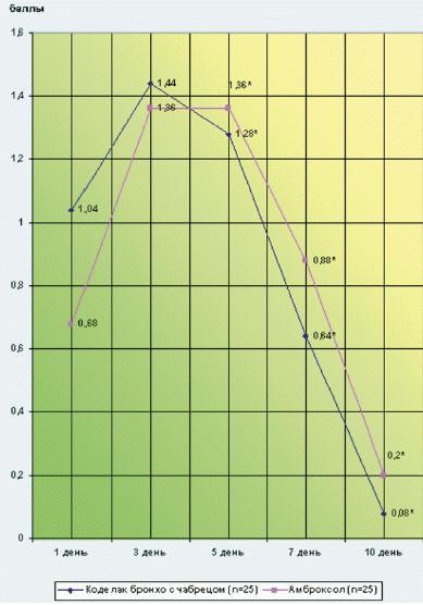 Рис. 4. Динамика интенсивности влажного кашля у детей от 2 до 6 лет в зависимости от вида терапии. Достоверность различия показателей между группами детей, получавших разные виды лечения, по критерию Wald–Wolfowitz Runs Test: * p < 0,05