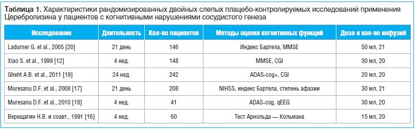 Таблица 1. Характеристики рандомизированных двойных слепых плацебо-контролируемых исследований применения Церебролизина у пациентов с когнитивными нарушениями сосудистого генеза