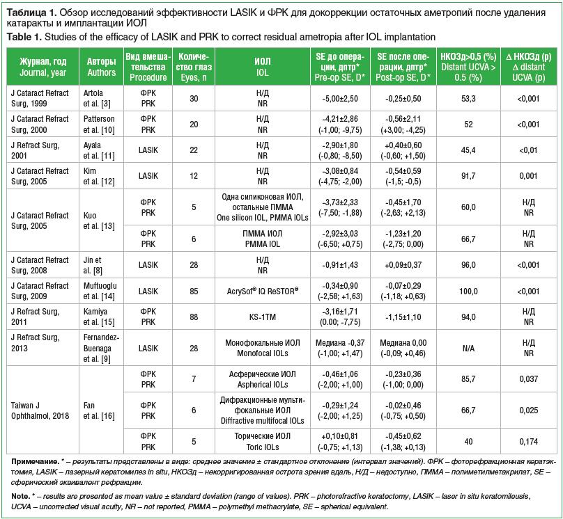 Таблица 1. Обзор исследований эффективности LASIK и ФРК для докоррекции остаточных аметропий после удаления катаракты и имплантации ИОЛ