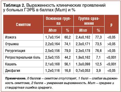 Таблица 2. Выраженность клинических проявлений у больных ГЭРБ в баллах (M±m) и %