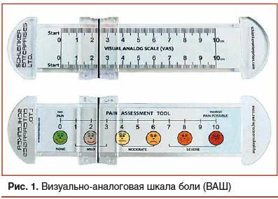 Рис. 1. Визуальноаналоговая шкала боли (ВАШ)