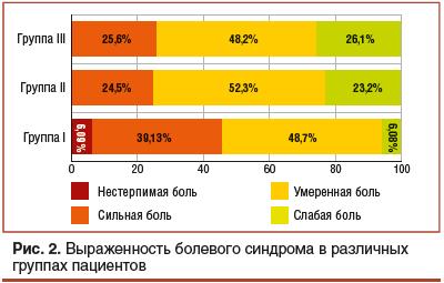 Рис. 2. Выраженность болевого синдрома в различных группах пациентов