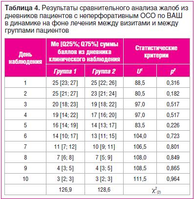 Таблица 4. Результаты сравнительного анализа жалоб из дневников пациентов с неперфоративным ОСО по ВАШ в динамике на фоне лечения между визитами и между группами пациентов