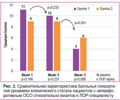 Рис. 2. Сравнительная характеристика балльных показателей динамики клинического статуса пациентов с неперфоративным ОСО относительно визитов к ЛОР-специалисту