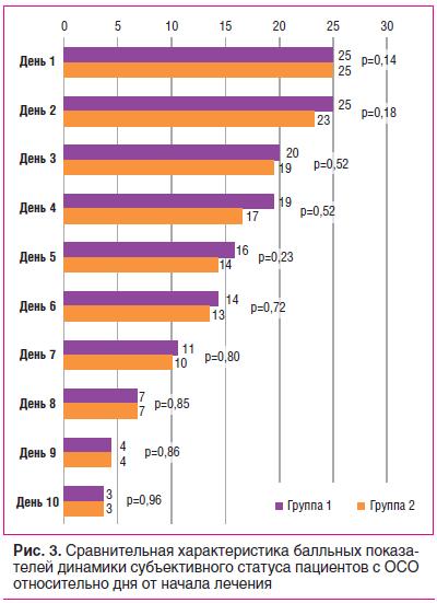 Рис. 3. Сравнительная характеристика балльных показателей динамики субъективного статуса пациентов с ОСО относительно дня от начала лечения