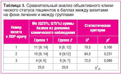 Таблица 3. Сравнительный анализ объективного клини- ческого статуса пациентов в баллах между визитами на фоне лечения и между группами