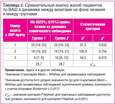 Таблица 2. Сравнительный анализ жалоб пациентов по ВАШ в динамике между визитами на фоне лечения и между группами