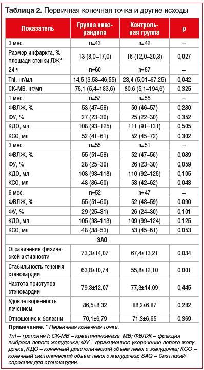 Таблица 2. Первичная конечная точка и другие исходы