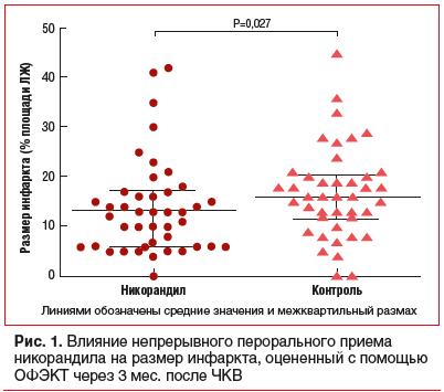 Рис. 1. Влияние непрерывного перорального приема никорандила на размер инфаркта, оцененный с помощью ОФЭКТ через 3 мес. после ЧКВ