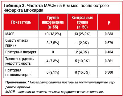 Таблица 3. Частота MACE на 6-м мес. после острого инфаркта миокарда