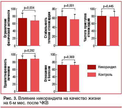 Рис. 3. Влияние никорандила на качество жизни на 6-м мес. после ЧКВ
