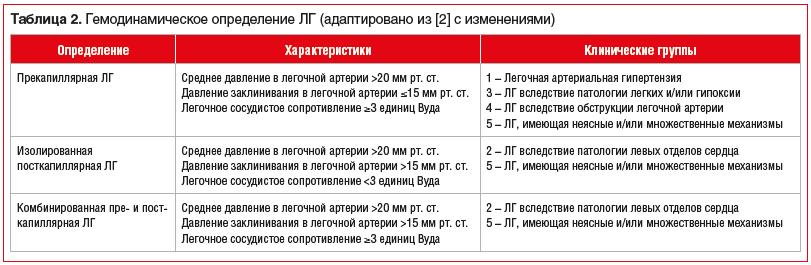 Таблица 2. Гемодинамическое определение ЛГ (адаптировано из [2] с изменениями)