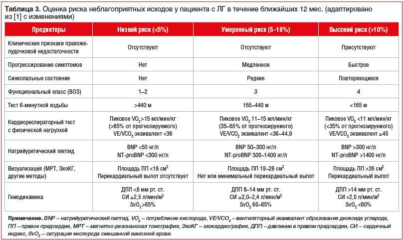 Таблица 3. Оценка риска неблагоприятных исходов у пациента с ЛГ в течение ближайших 12 мес. (адаптировано из [1] с изменениями)