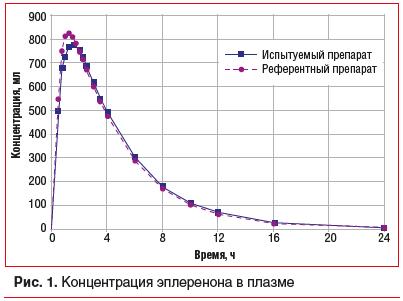 Рис. 1. Концентрация эплеренона в плазме