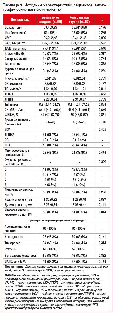 Таблица 1. Исходные характеристики пациентов, ангиографические данные и лечение