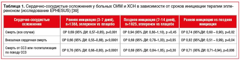 Таблица 1. Сердечно-сосудистые осложнения у больных ОИМ и ХСН в зависимости от сроков инициации терапии эплереноном (исследование EPHESUS) [39]