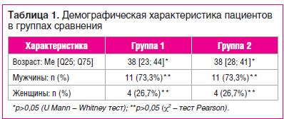 Таблица 1. Демографическая характеристика пациентов в группах сравнения