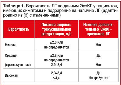 Таблица 1. Вероятность ЛГ по данным ЭхоКГ у пациентов, имеющих симптомы и подозрение на наличие ЛГ (адаптировано из [3] с изменениями)