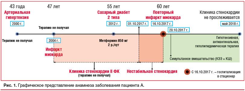 Рис. 1. Графическое представление анамнеза заболевания пациента А.