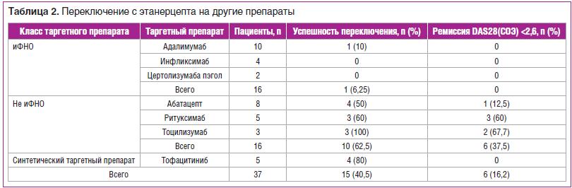 Таблица 2. Переключение с этанерцепта на другие препараты
