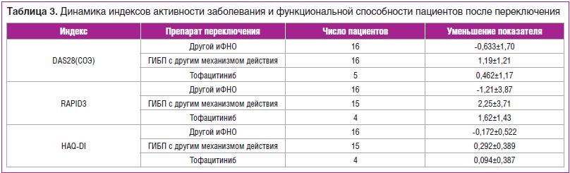 Таблица 3. Динамика индексов активности заболевания и функциональной способности пациентов после переключения