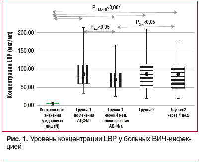 Рис. 1. Уровень концентрации LBP у больных ВИЧ-инфекцией