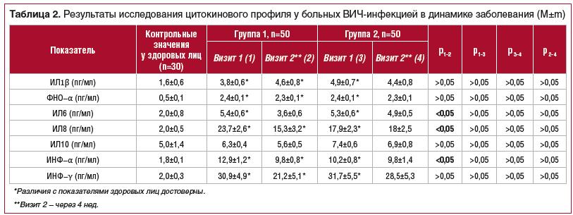 Таблица 2. Результаты исследования цитокинового профиля у больных ВИЧ-инфекцией в динамике заболевания (М±m)