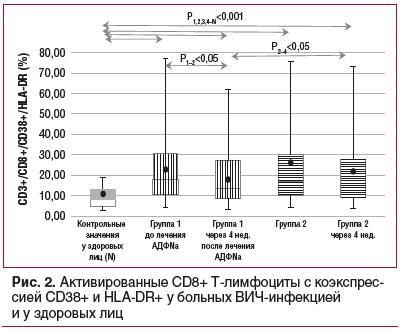 Рис. 2. Активированные CD8+ Т-лимфоциты с коэкспрессией CD38+ и HLA-DR+ у больных ВИЧ-инфекцией и у здоровых лиц