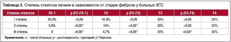 Таблица 2. Степень стеатоза печени в зависимости от стадии фиброза у больных ХГС