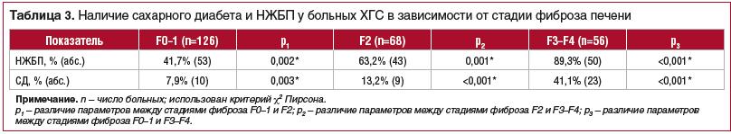 Таблица 3. Наличие сахарного диабета и НЖБП у больных ХГС в зависимости от стадии фиброза печени