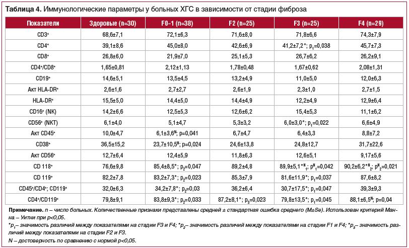 Таблица 4. Иммунологические параметры у больных ХГС в зависимости от стадии фиброза