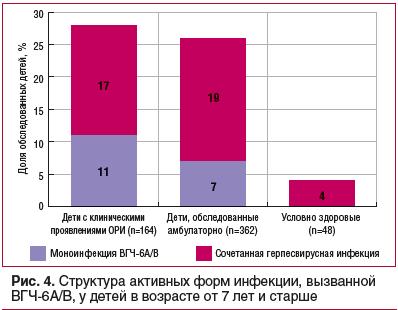 Рис. 4. Структура активных форм инфекции, вызванной ВГЧ-6А/В, у детей в возрасте от 7 лет и старше