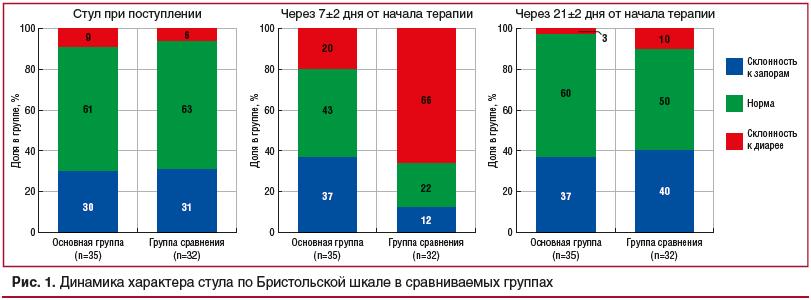 Рис. 1. Динамика характера стула по Бристольской шкале в сравниваемых группах