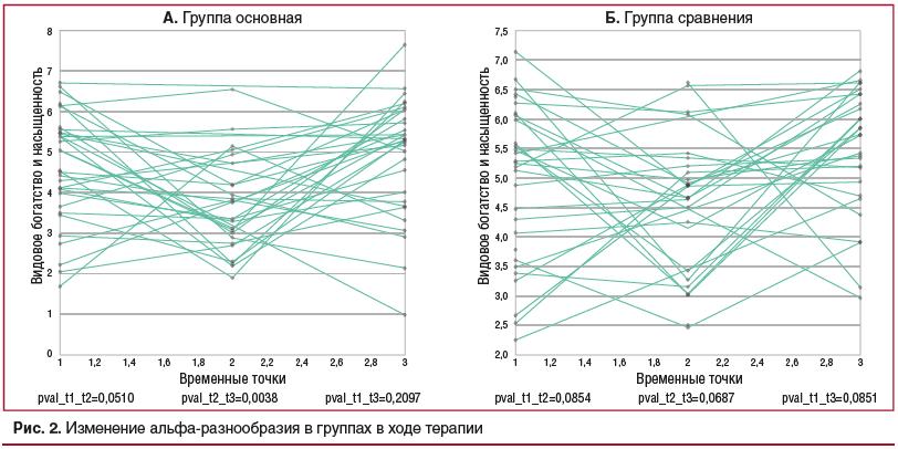 Рис. 2. Изменение альфа-разнообразия в группах в ходе терапии