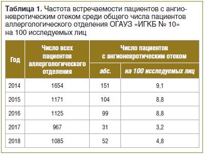Таблица 1. Частота встречаемости пациентов с ангионевротическим отеком среди общего числа пациентов аллергологического отделения ОГАУЗ «ИГКБ № 10» на 100 исследуемых лиц