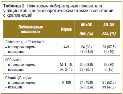 Таблица 2. Некоторые лабораторные показатели у пациентов с ангионевротическим отеком в сочетании с крапивницей