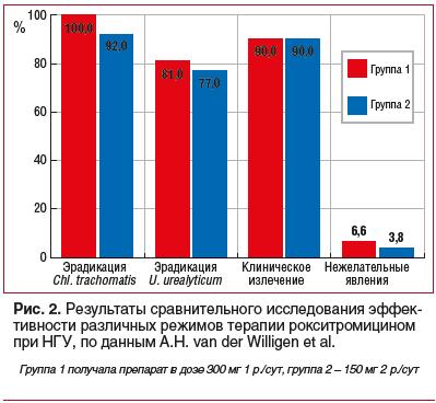 Рис. 2. Результаты сравнительного исследования эффективности различных режимов терапии рокситромицином при НГУ, по данным A.H. van der Willigen et al.