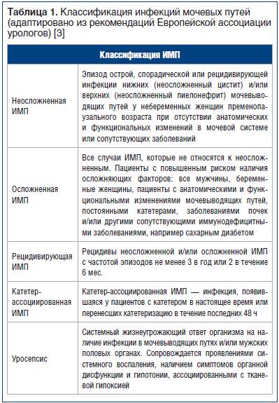 Таблица 1. Классификация инфекций мочевых путей (адаптировано из рекомендаций Европейской ассоциации урологов) [3]