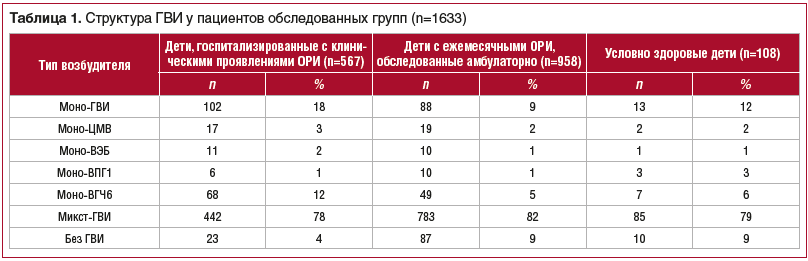 Таблица 1. Структура ГВИ у пациентов обследованных групп (n=1633)