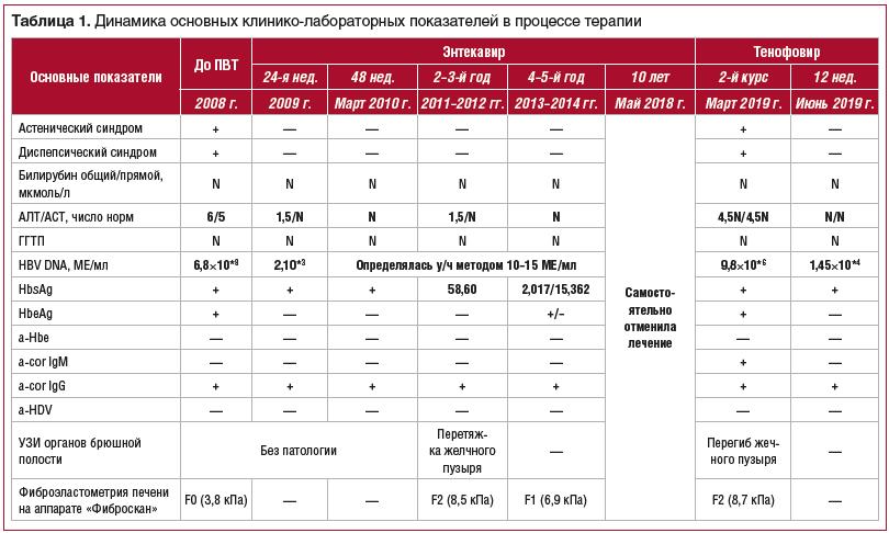 Таблица 1. Динамика основных клинико-лабораторных показателей в процессе терапии