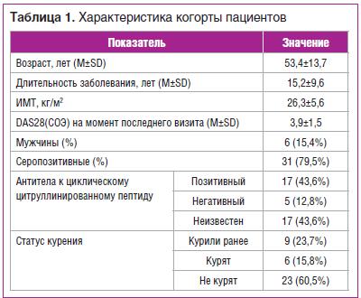 Таблица 1. Характеристика когорты пациентов