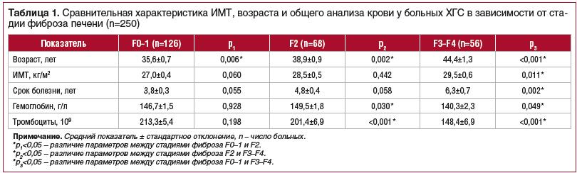 Таблица 1. Сравнительная характеристика ИМТ, возраста и общего анализа крови у больных ХГС в зависимости от стадии фиброза печени (n=250)