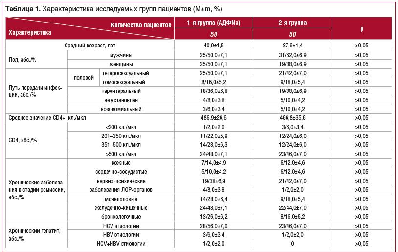 Таблица 1. Характеристика исследуемых групп пациентов (M±m, %)