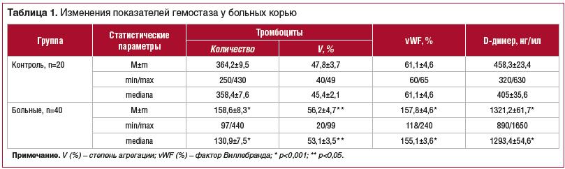 Таблица 1. Изменения показателей гемостаза у больных корью