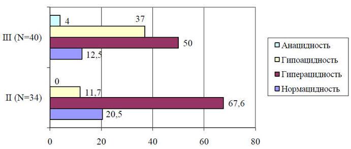 Рис. 1. Динамика кислотообразования у лиц с НР–ассоциированным ХГ разного возраста (%)