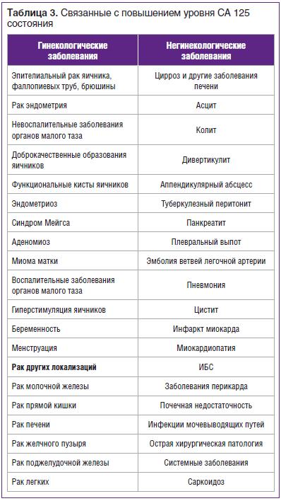 Таблица 3. Связанные с повышением уровня СА 125 состояния